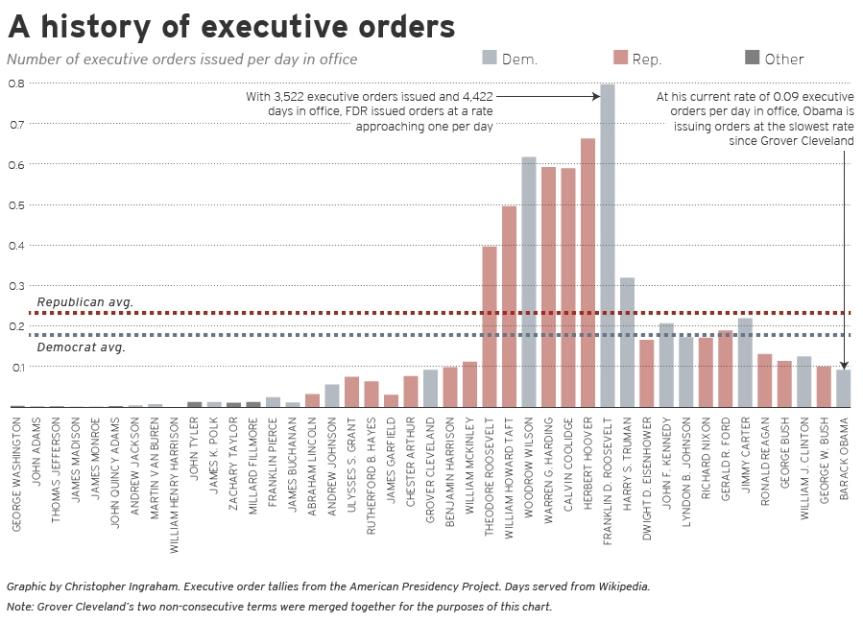 Executive-Orders_chart